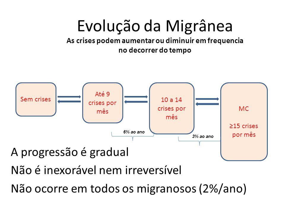 Evolução da Migrânea As crises podem aumentar ou diminuir em frequencia no decorrer do tempo A progressão é gradual Não é inexorável nem irreversível