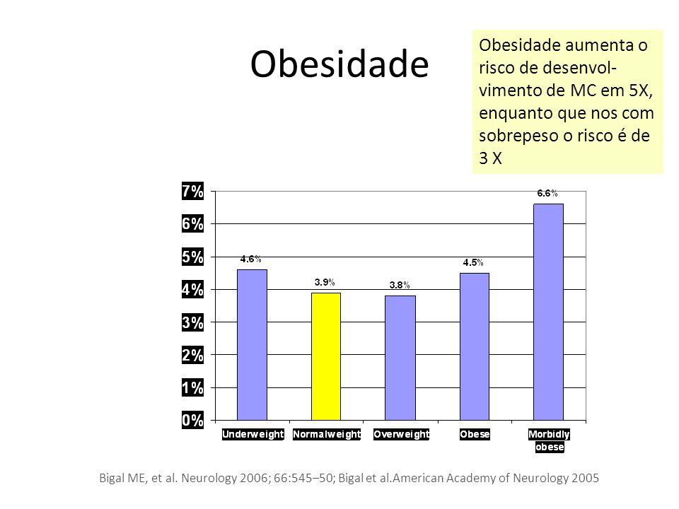 Obesidade Bigal ME, et al. Neurology 2006; 66:545–50; Bigal et al.American Academy of Neurology 2005 Obesidade aumenta o risco de desenvol- vimento de