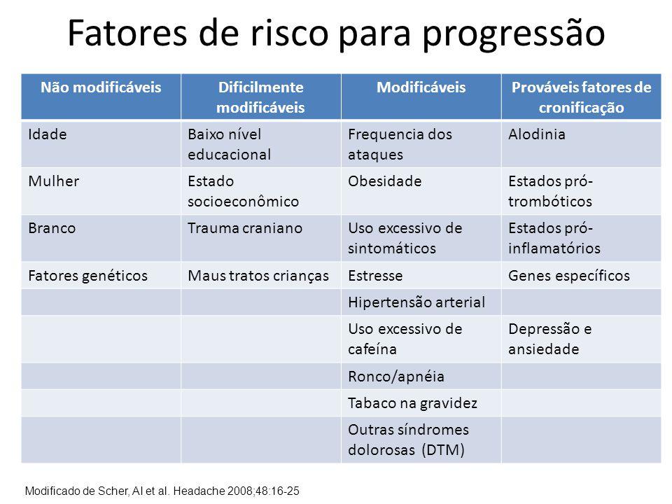 Fatores de risco para progressão Não modificáveisDificilmente modificáveis ModificáveisProváveis fatores de cronificação IdadeBaixo nível educacional