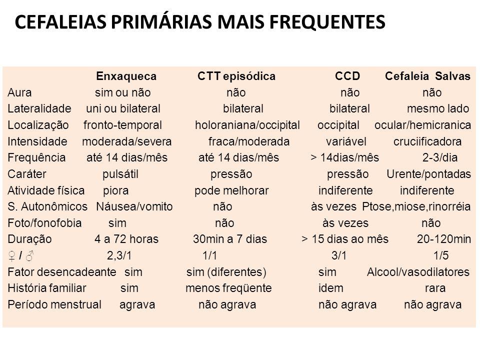 Enxaqueca CTT episódica CCD Cefaleia Salvas Aura sim ou não não não não Lateralidade uni ou bilateral bilateral bilateral mesmo lado Localização front