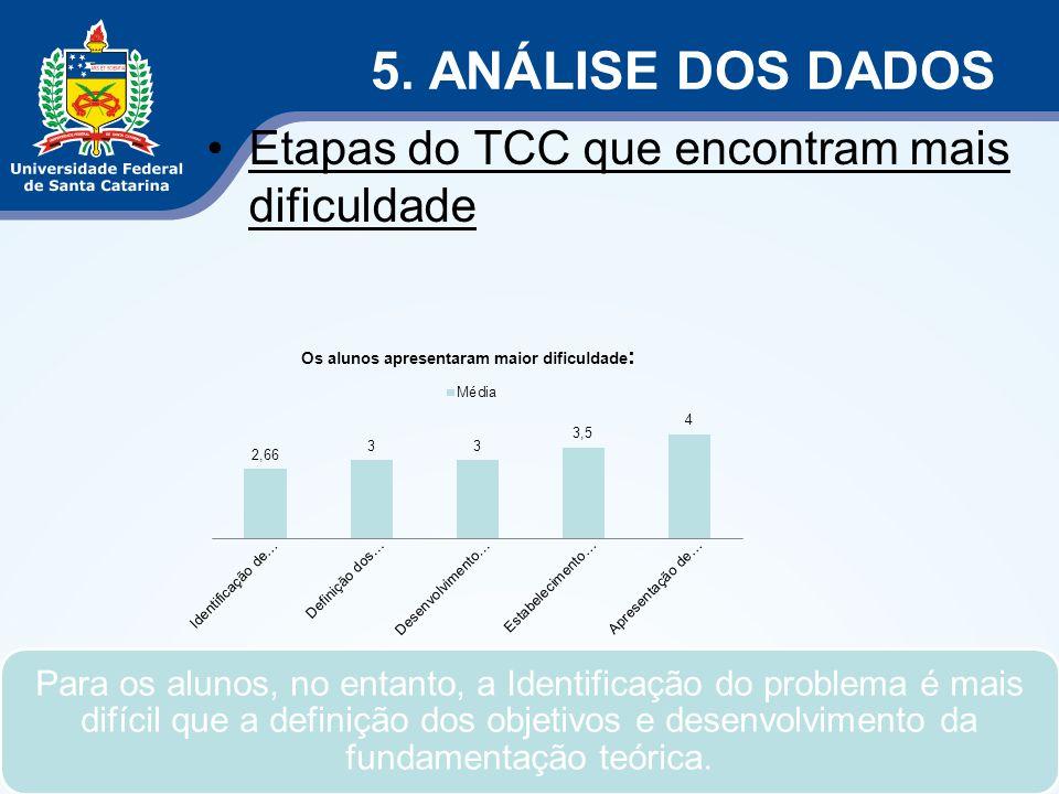 5. ANÁLISE DOS DADOS Etapas do TCC que encontram mais dificuldade Para os alunos, no entanto, a Identificação do problema é mais difícil que a definiç
