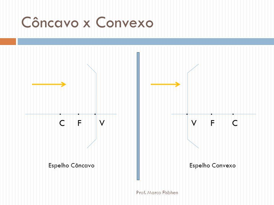 Exemplos  A = 4  Imagem é direita e 4x maior  A = -2  Imagem é invertida e 2x maior  A = 1/3  Imagem é direita e tem 1/3 do tamanho original  A = -1/2  Imagem é invertida e tem 1/2 do tamanho original Prof.