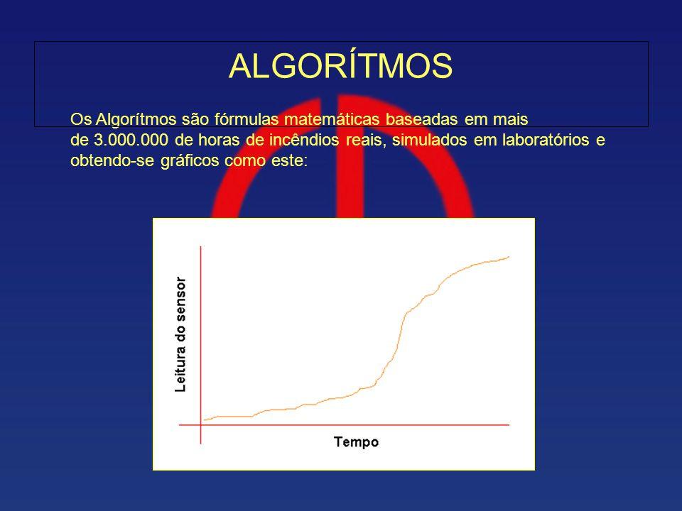 Os Algorítmos são fórmulas matemáticas baseadas em mais de 3.000.000 de horas de incêndios reais, simulados em laboratórios e obtendo-se gráficos como