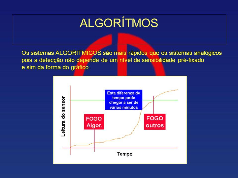 ALGORÍTMOS Os sistemas ALGORITMICOS são mais rápidos que os sistemas analógicos pois a detecção não depende de um nível de sensibilidade pré-fixado e