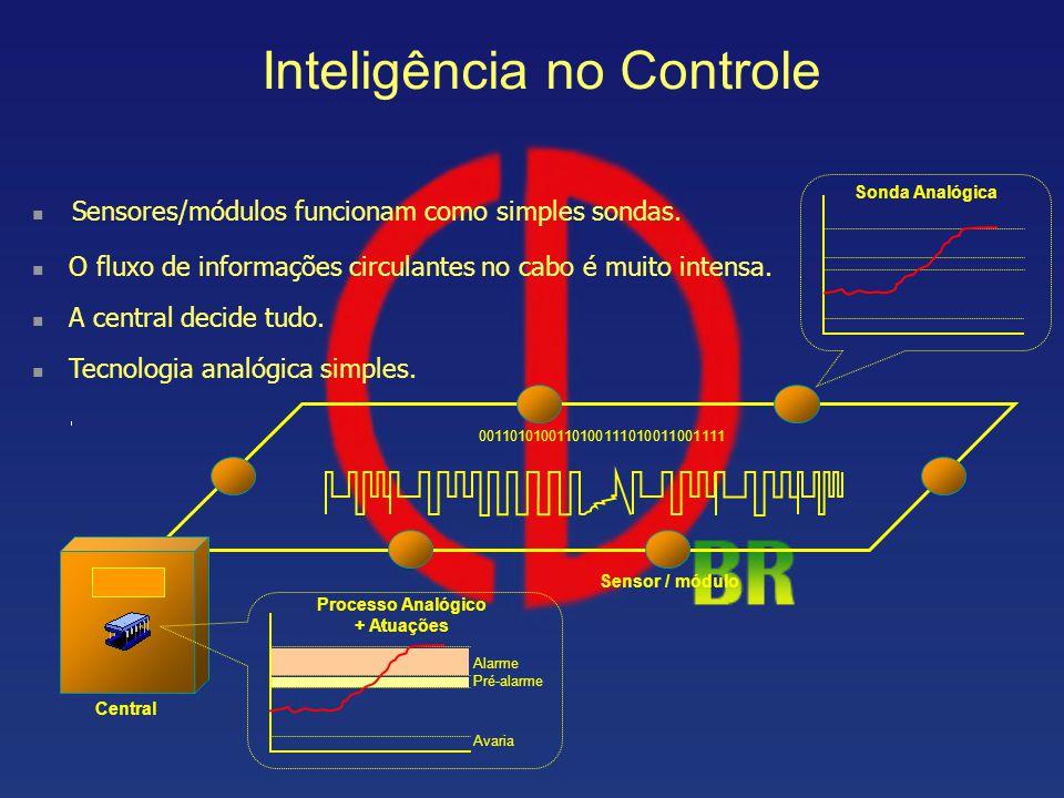 Inteligência no Controle Sensores/módulos funcionam como simples sondas. Sensor / módulo 0011010100110100111010011001111 Central Sonda Analógica Alarm