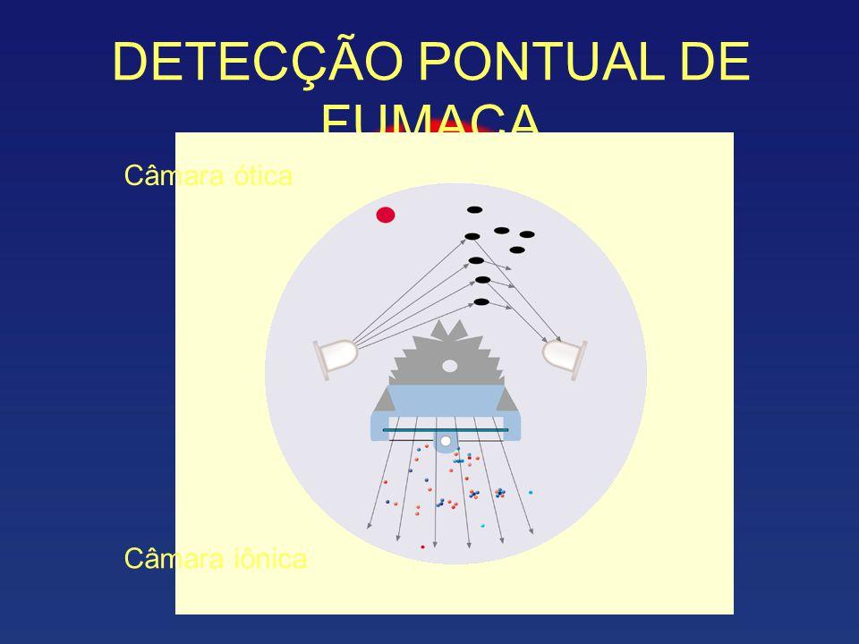 DETECÇÃO PONTUAL DE FUMAÇA Câmara ótica Câmara iônica