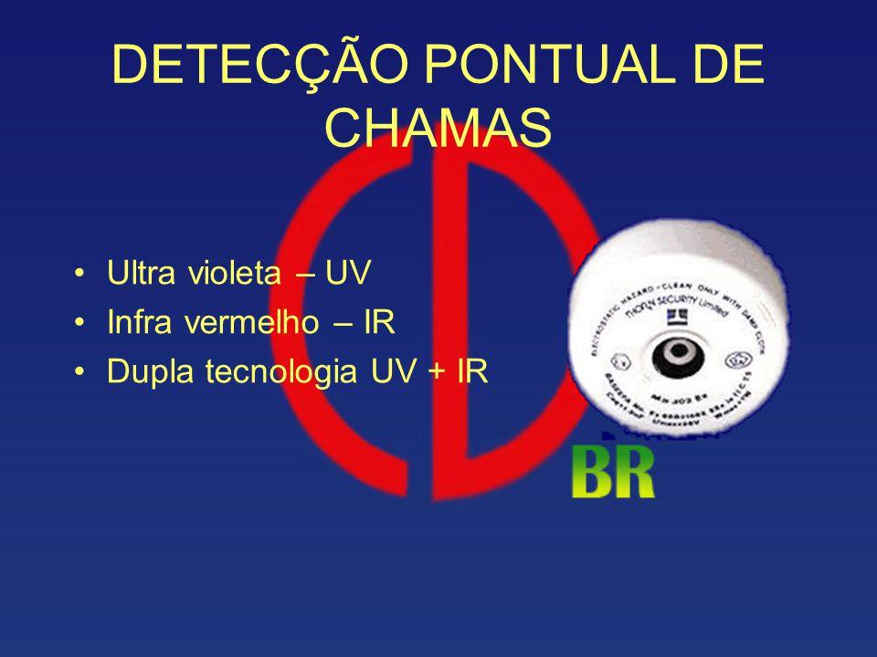 DETECÇÃO PONTUAL DE CHAMAS Ultra violeta – UV Infra vermelho – IR Dupla tecnologia UV + IR