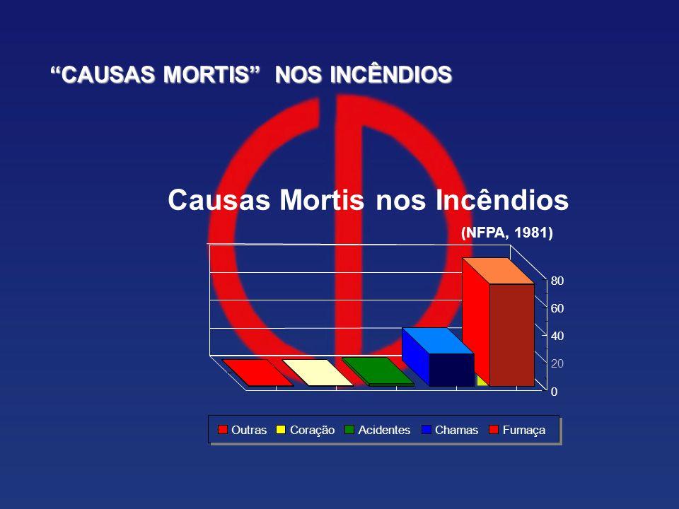 """Causas Mortis nos Incêndios (NFPA, 1981) 0 20 40 60 80 OutrasCoraçãoAcidentesChamasFumaça """"CAUSAS MORTIS"""" NOS INCÊNDIOS"""