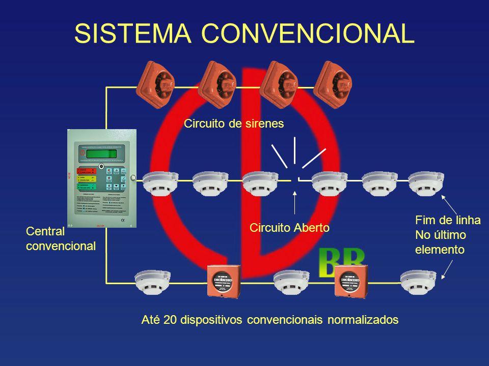 Fim de linha No último elemento Central convencional Até 20 dispositivos convencionais normalizados Circuito Aberto Circuito de sirenes SISTEMA CONVEN