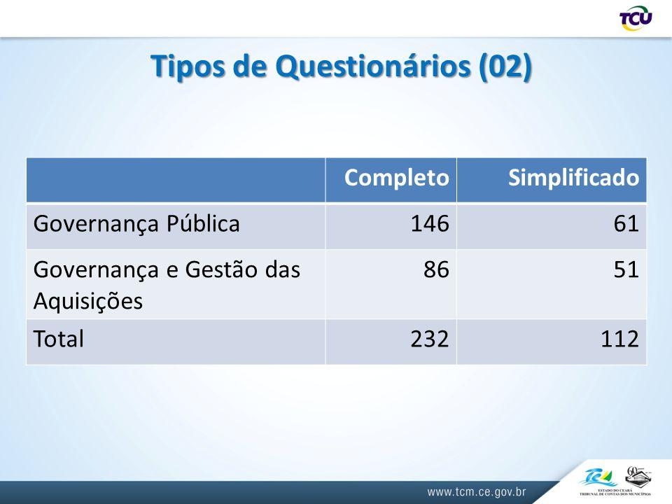 Tipos de Questionários (02) CompletoSimplificado Governança Pública14661 Governança e Gestão das Aquisições 8651 Total232112