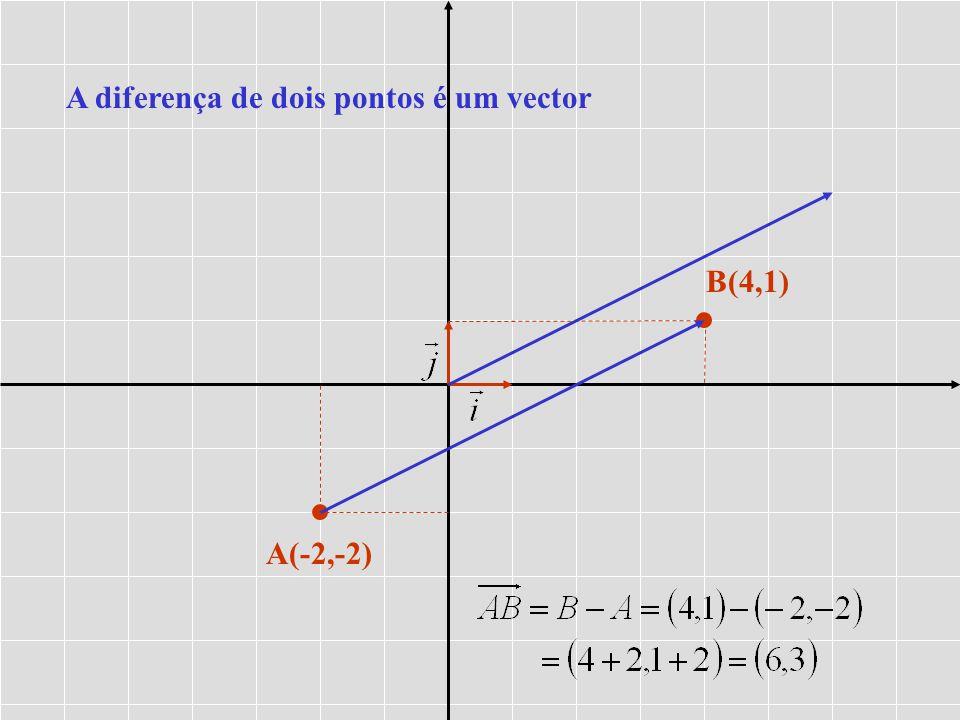 A(-2,-2) B(4,1) A diferença de dois pontos é um vector