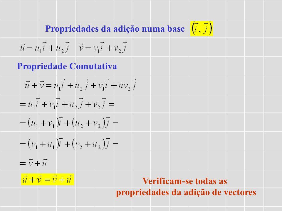 Propriedades da adição numa base Propriedade Comutativa Verificam-se todas as propriedades da adição de vectores