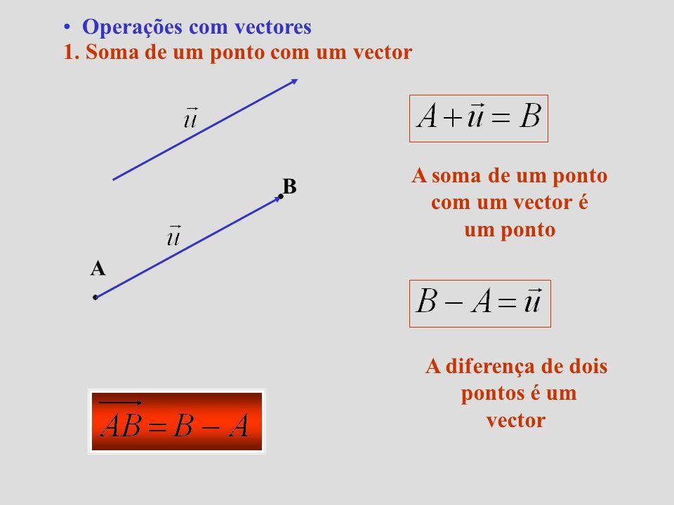 1. Soma de um ponto com um vector A B A soma de um ponto com um vector é um ponto A diferença de dois pontos é um vector Operações com vectores
