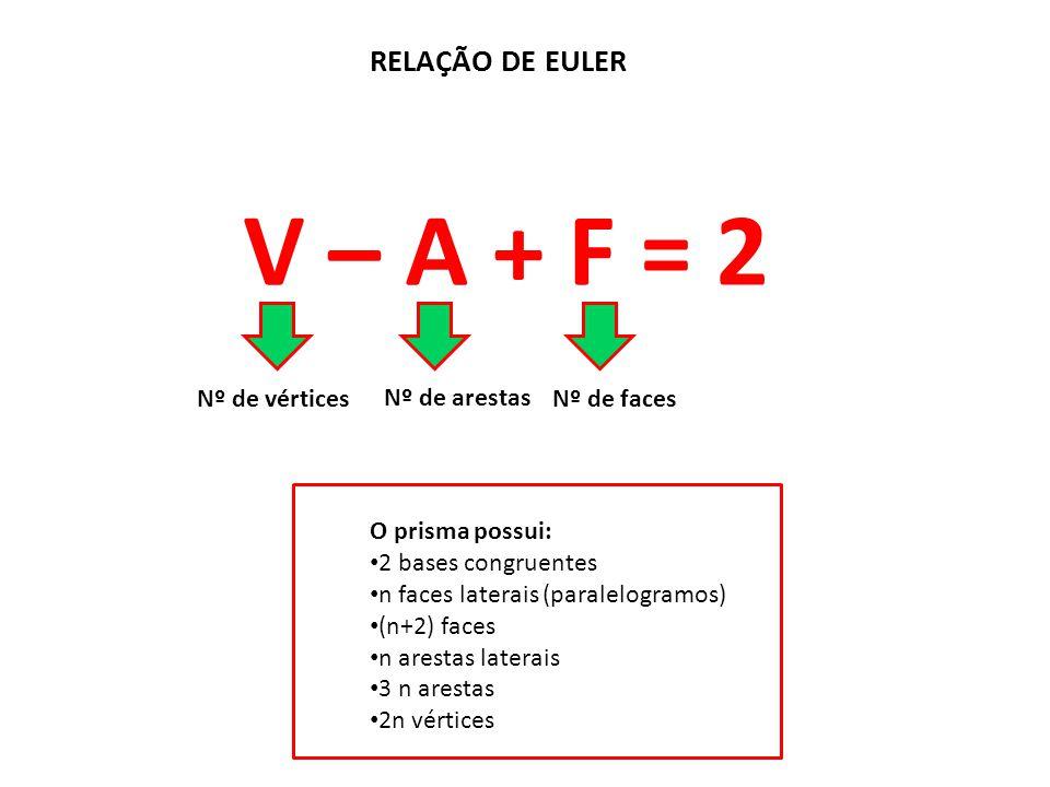 RELAÇÃO DE EULER V – A + F = 2 Nº de vértices Nº de arestas Nº de faces O prisma possui: 2 bases congruentes n faces laterais (paralelogramos) (n+2) f