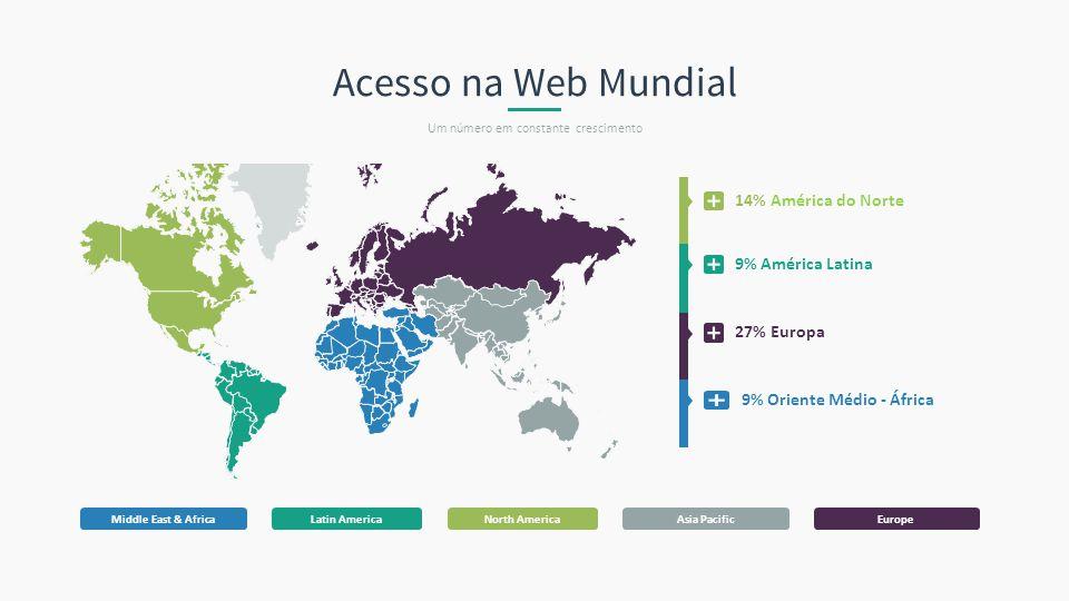 Middle East & AfricaNorth AmericaLatin AmericaAsia PacificEurope Acesso na Web Mundial Um número em constante crescimento 9% América Latina 14% Améric