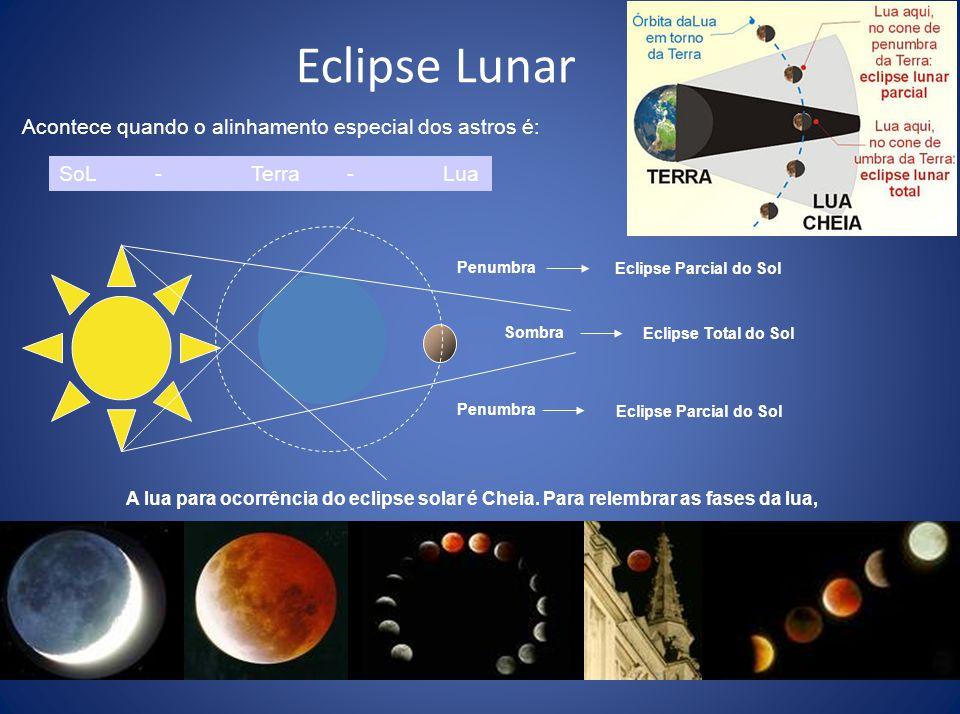 Eclipse Solar Acontece quando o alinhamento especial dos astros é: Sol-Lua-Terra Sombra Eclipse Total do Sol Penumbra Eclipse Parcial do Sol