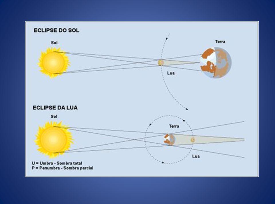 Eclipse Lunar Acontece quando o alinhamento especial dos astros é: SoL-Terra-Lua Sombra Eclipse Total do Sol Penumbra Eclipse Parcial do Sol A lua par