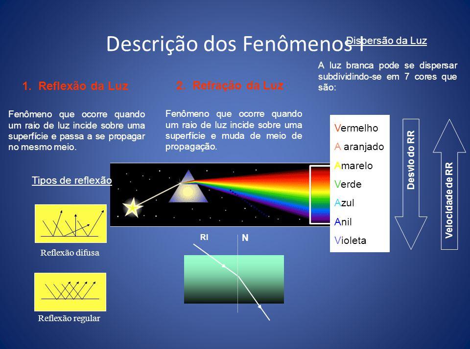 Fenômenos da Óptica Geométrica Reflexão da Luz Refração da Luz Absorção