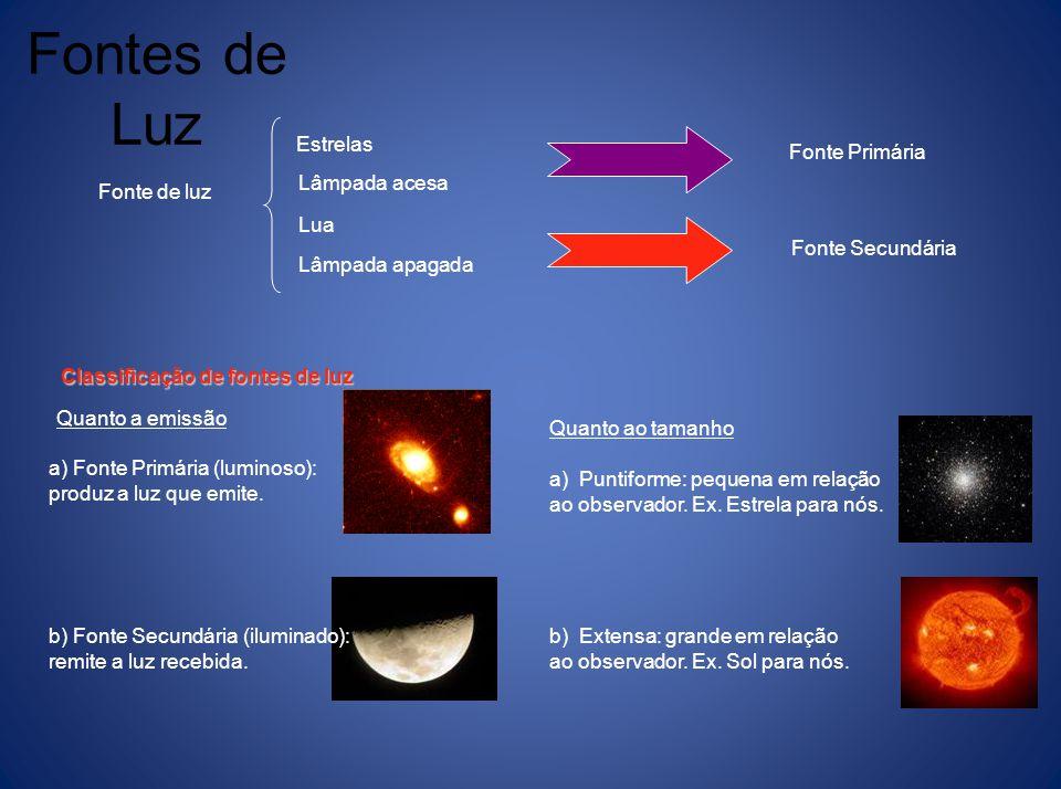 Óptica Geométrica : Estuda o comportamento de um raio de luz desde o momento que é emitido por uma fonte de luz, até a chegada a um sistema óptico par