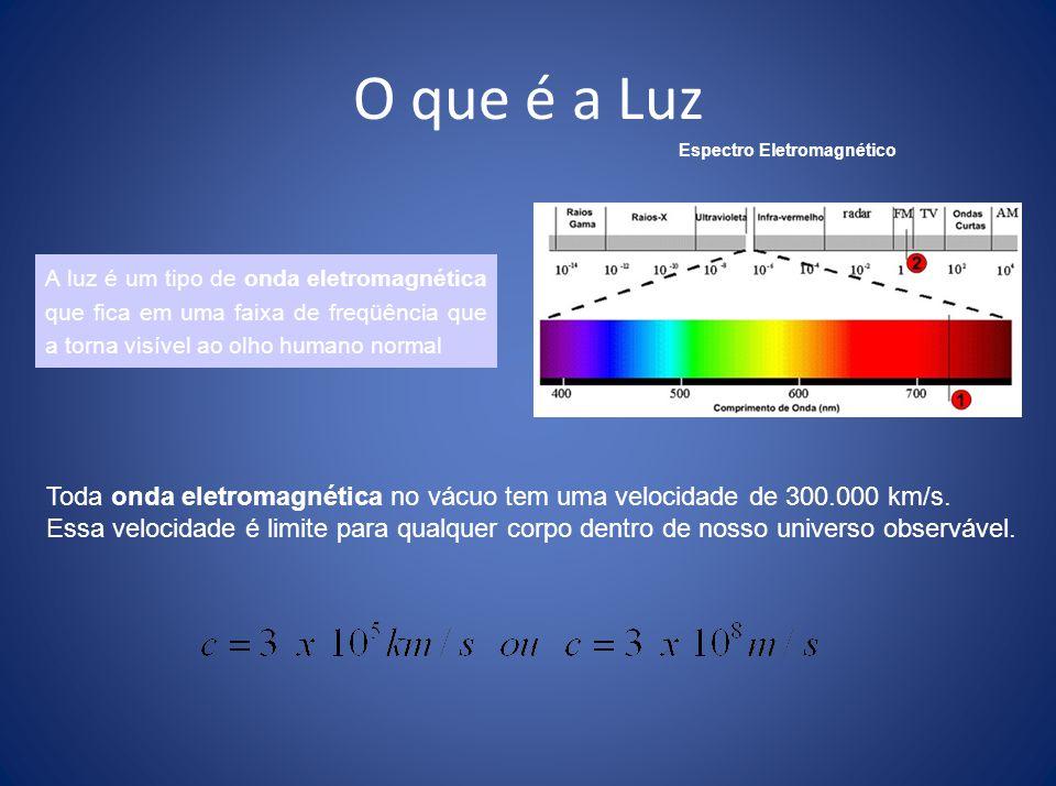 Raios e Feixes de Luz Você consegue enxergar a luz ? Enxergamos apenas as fontes de luz (primárias ou secundárias). NÃO Os raios de luz são segmentos