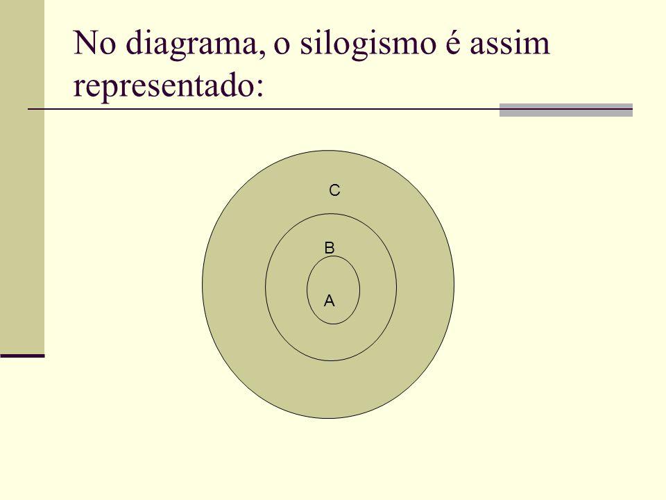 No diagrama, o silogismo é assim representado: A B C