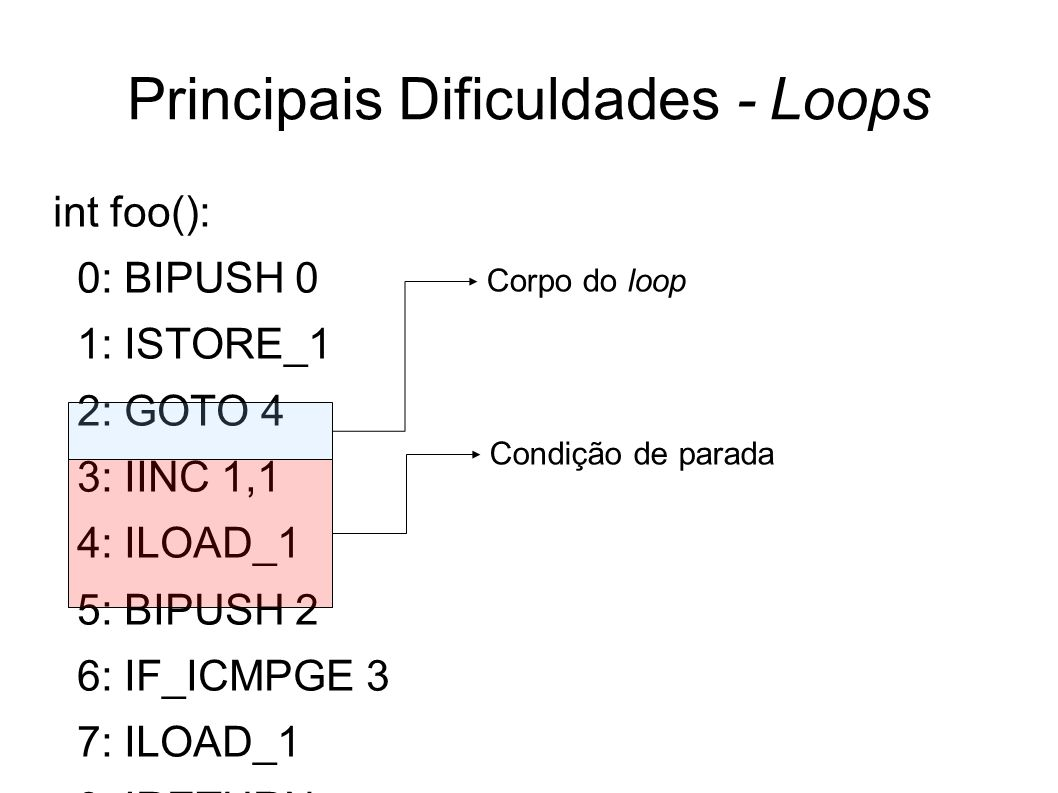 Principais Dificuldades - Loops int foo(): 0: BIPUSH 0 1: ISTORE_1 2: GOTO 4 3: IINC 1,1 4: ILOAD_1 5: BIPUSH 2 6: IF_ICMPGE 3 7: ILOAD_1 8: IRETURN C