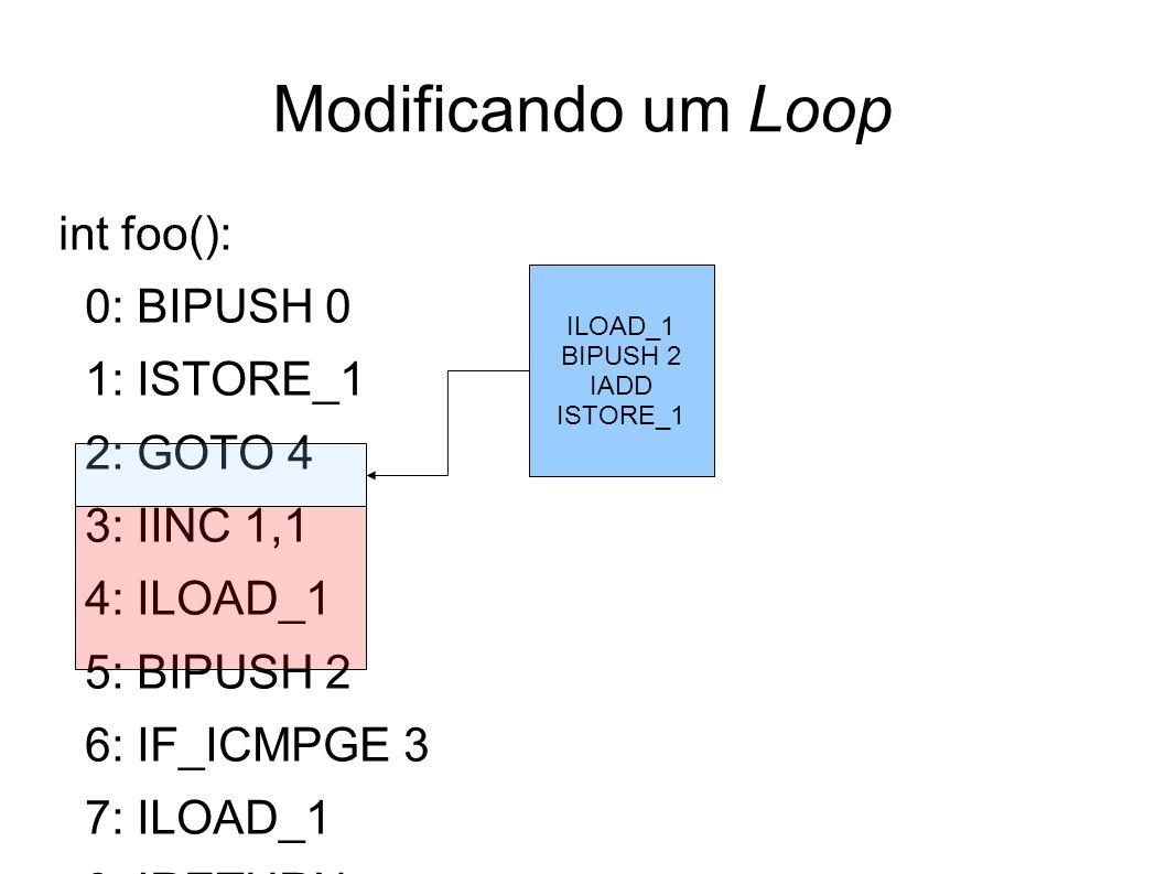 Modificando um Loop int foo(): 0: BIPUSH 0 1: ISTORE_1 2: GOTO 4 3: IINC 1,1 4: ILOAD_1 5: BIPUSH 2 6: IF_ICMPGE 3 7: ILOAD_1 8: IRETURN ILOAD_1 BIPUS