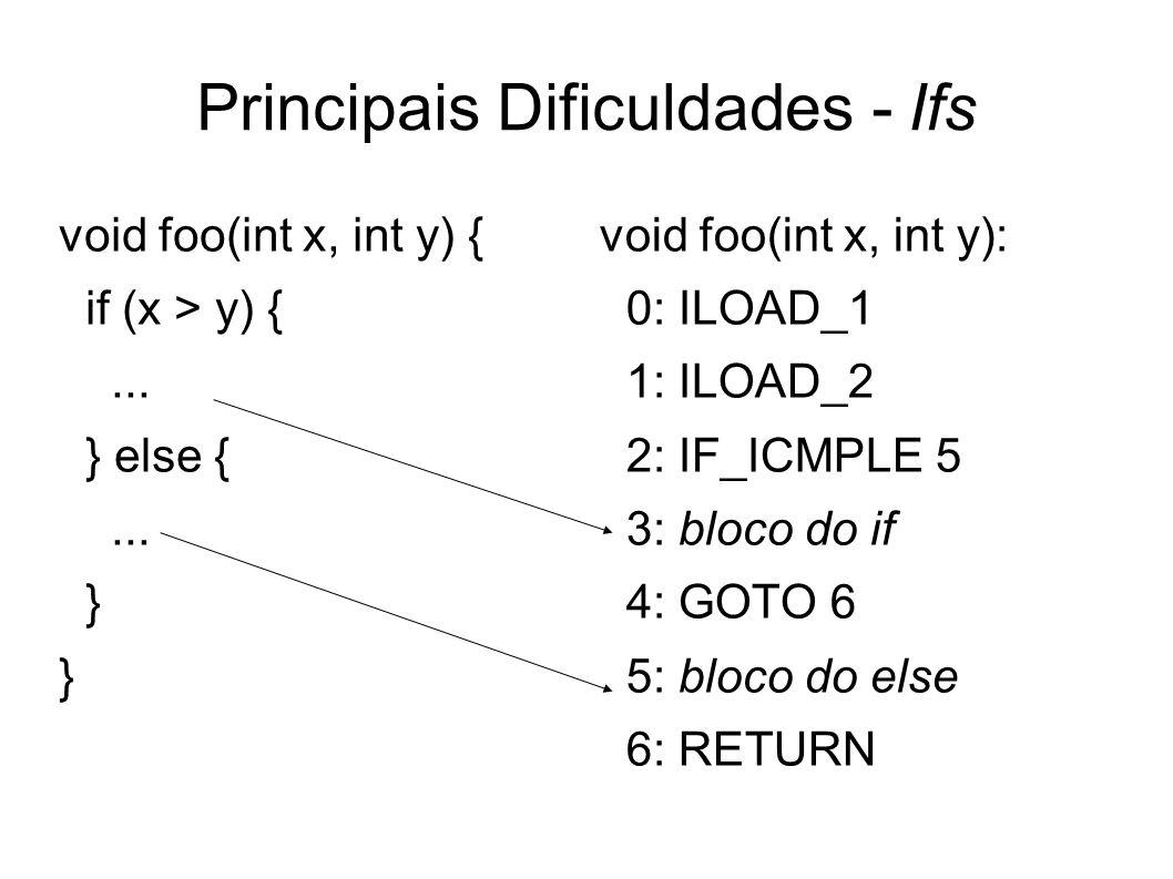 Principais Dificuldades - Ifs void foo(int x, int y) { if (x > y) {... } else {... } void foo(int x, int y): 0: ILOAD_1 1: ILOAD_2 2: IF_ICMPLE 5 3: b