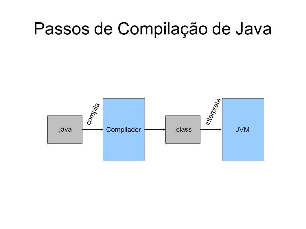 Passos de Compilação de Java.java Compilador.class JVM compila interpreta