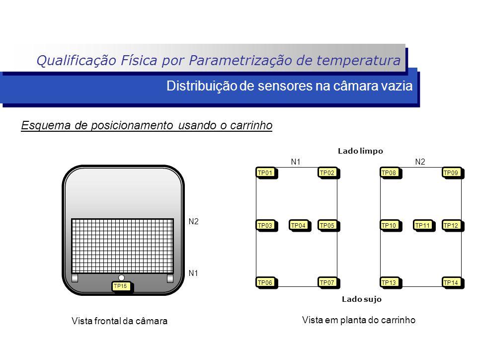 Lado limpo Lado sujo Distribuição de sensores na câmara vazia N1N2 TP03 TP01 TP06 TP07 TP05 TP02 TP04 TP13 TP08 TP10 TP09 TP14 TP12 TP11 TP15 N1 N2 Vi