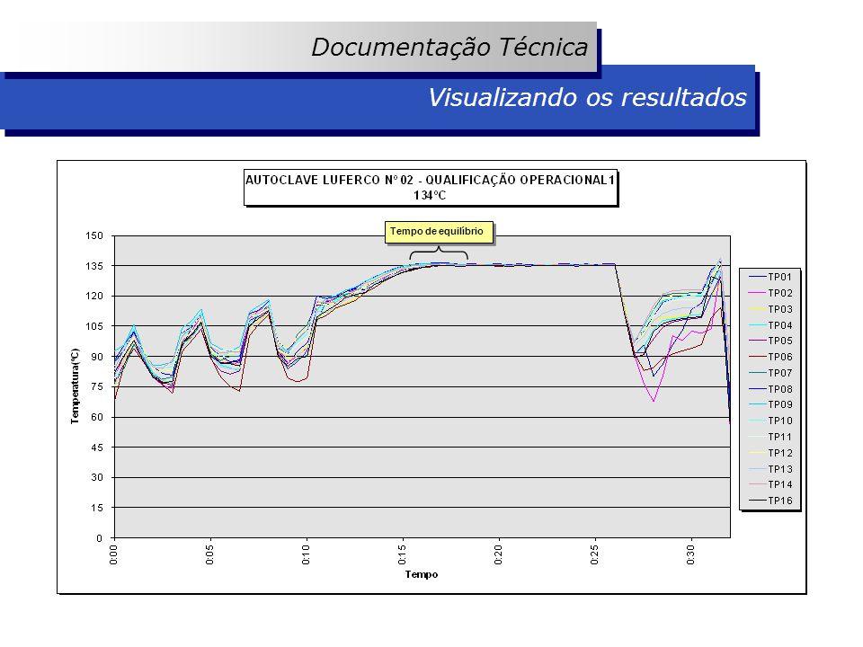 Visualizando os resultados Documentação Técnica Tempo de equilíbrio
