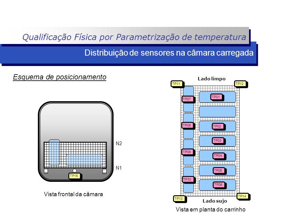 Lado limpo Lado sujo Distribuição de sensores na câmara carregada TP15 N1 N2 Vista frontal da câmara Esquema de posicionamento TP01 TP02 TP03 TP04 TP0