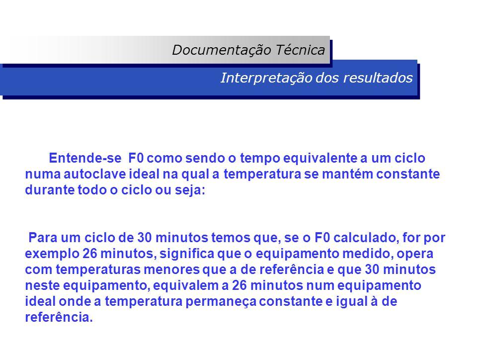 Interpretação dos resultados Documentação Técnica Entende-se F0 como sendo o tempo equivalente a um ciclo numa autoclave ideal na qual a temperatura s