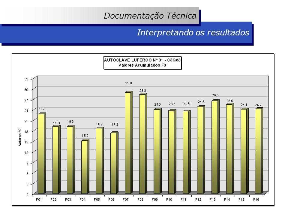 Interpretando os resultados Documentação Técnica Interpretando os resultados Documentação Técnica