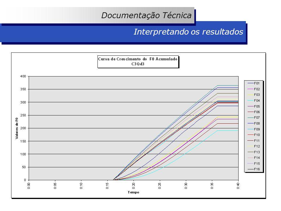 Interpretando os resultados Documentação Técnica