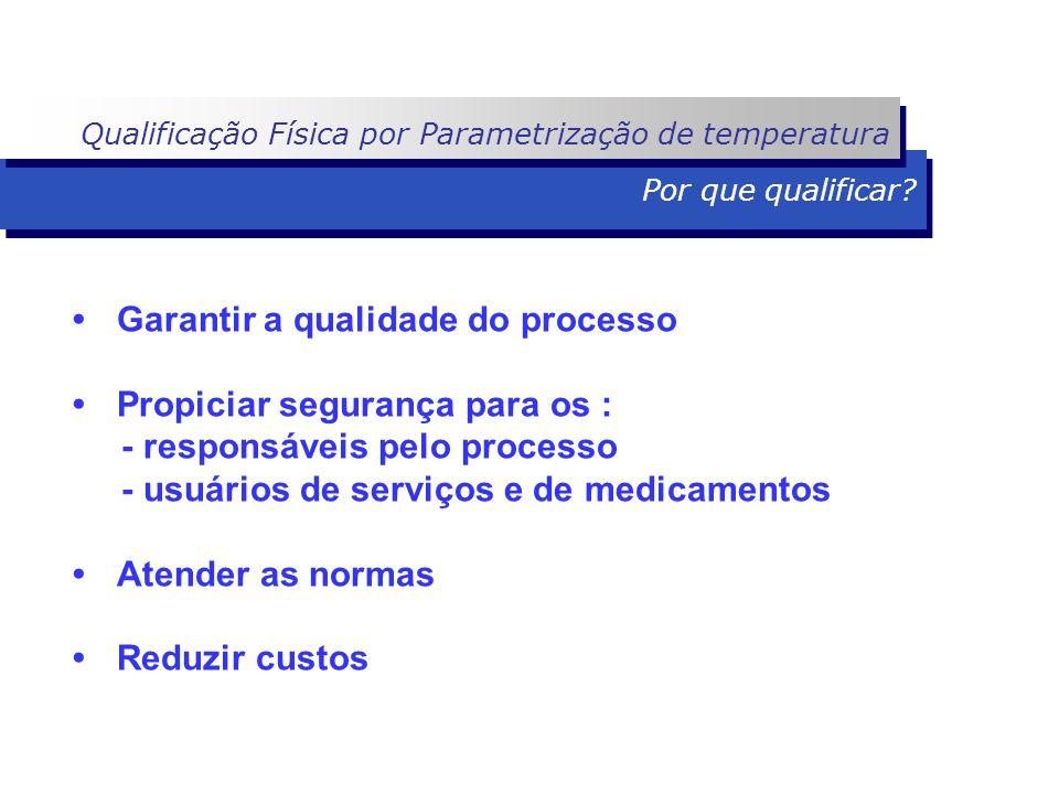 Garantir a qualidade do processo Propiciar segurança para os : - responsáveis pelo processo - usuários de serviços e de medicamentos Atender as normas