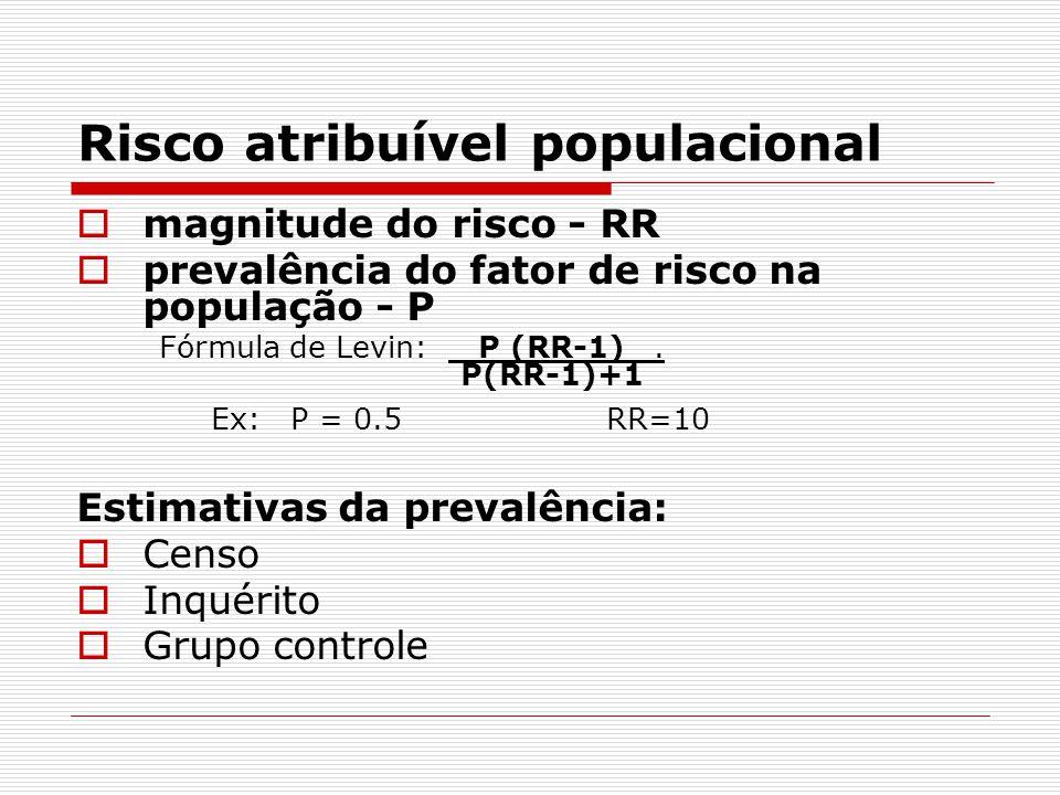 Risco atribuível populacional  magnitude do risco - RR  prevalência do fator de risco na população - P Fórmula de Levin: P (RR-1).