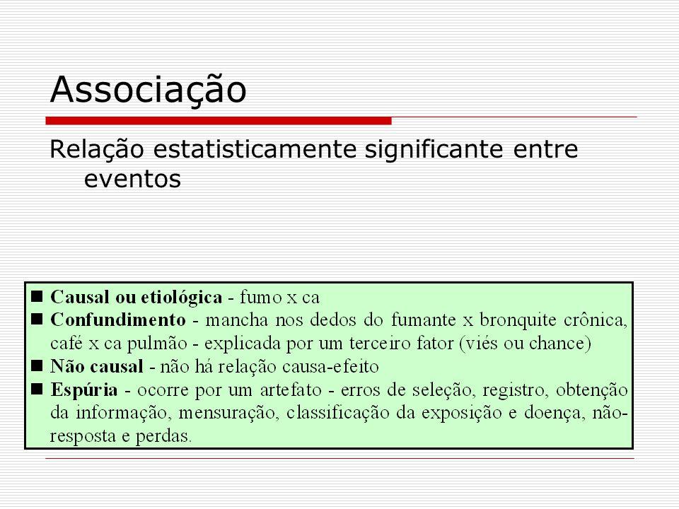 Associação Relação estatisticamente significante entre eventos