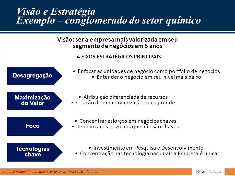 Material elaborado para utilização exclusiva nos cursos do IBGC. Visão e Estratégia Exemplo – conglomerado do setor químico 4 EIXOS ESTRATÉGICOS PRINC
