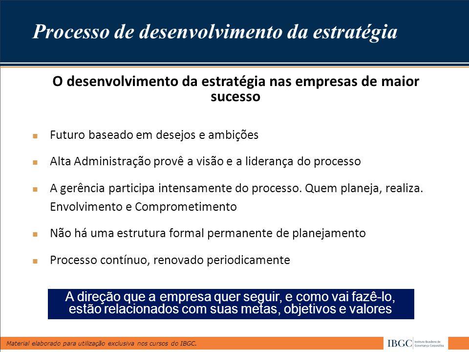 Material elaborado para utilização exclusiva nos cursos do IBGC. Processo de desenvolvimento da estratégia Futuro baseado em desejos e ambições Alta A