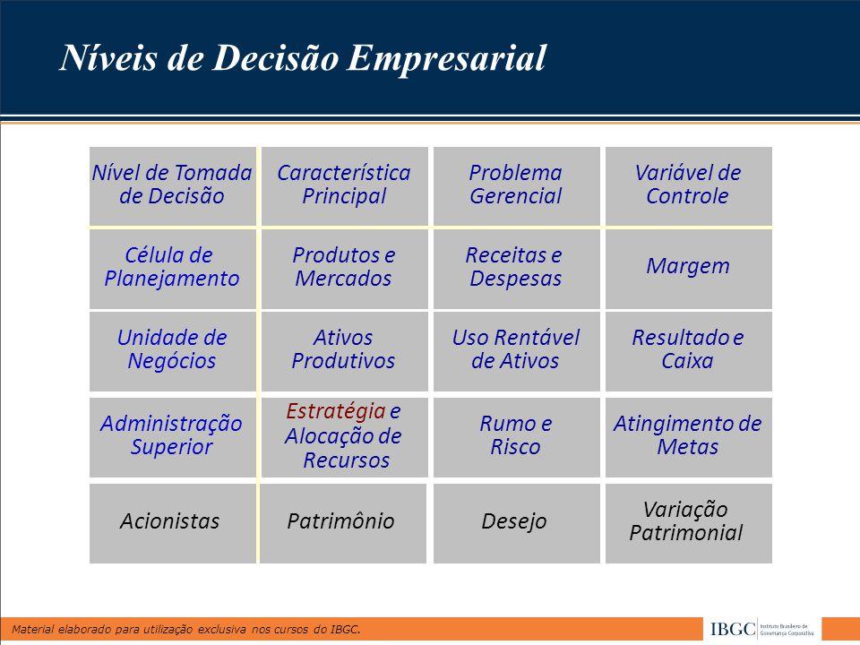 Material elaborado para utilização exclusiva nos cursos do IBGC. Níveis de Decisão Empresarial Produtos e Mercados Receitas e Despesas Margem Ativos P