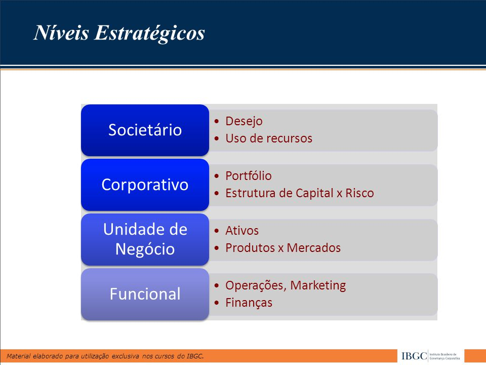 Material elaborado para utilização exclusiva nos cursos do IBGC. Níveis Estratégicos Desejo Uso de recursos Societário Portfólio Estrutura de Capital