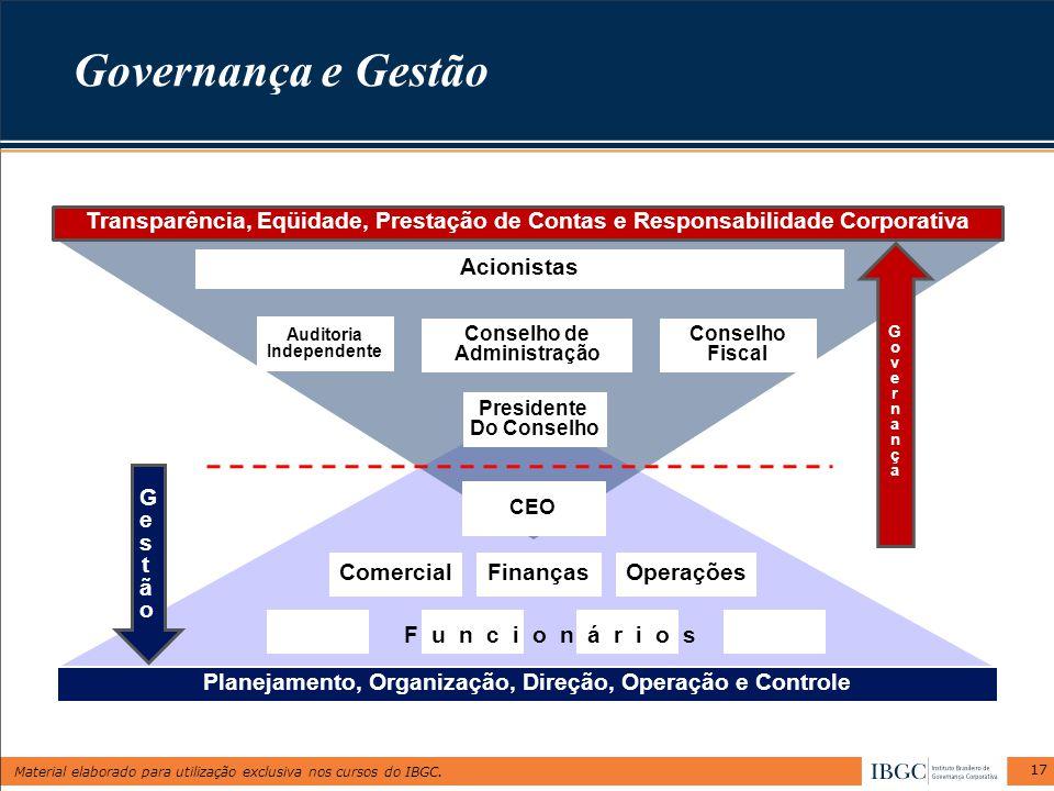 Material elaborado para utilização exclusiva nos cursos do IBGC. Governança e Gestão 17 Conselho de Administração Conselho Fiscal Acionistas FinançasC
