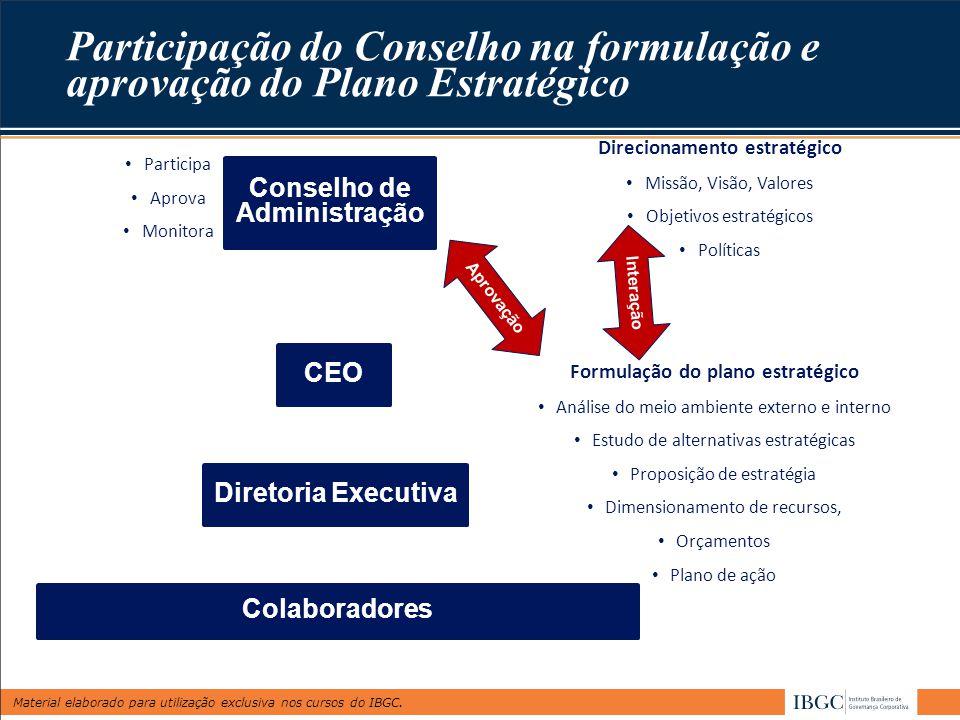 Material elaborado para utilização exclusiva nos cursos do IBGC. Conselho de Administração CEO Diretoria Executiva Colaboradores Direcionamento estrat
