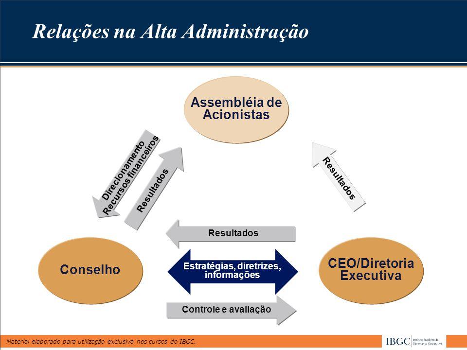 Material elaborado para utilização exclusiva nos cursos do IBGC. Relações na Alta Administração Assembléia de Acionistas Resultados Direcionamento Rec