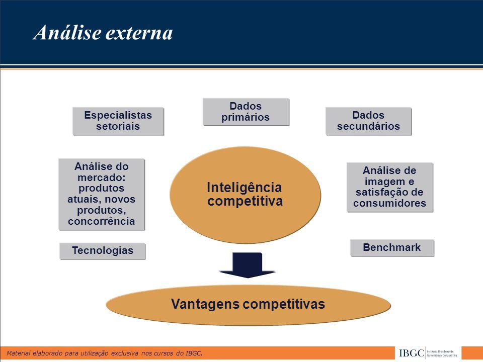 Material elaborado para utilização exclusiva nos cursos do IBGC. Análise externa Dados primários Dados secundários Especialistas setoriais Análise do