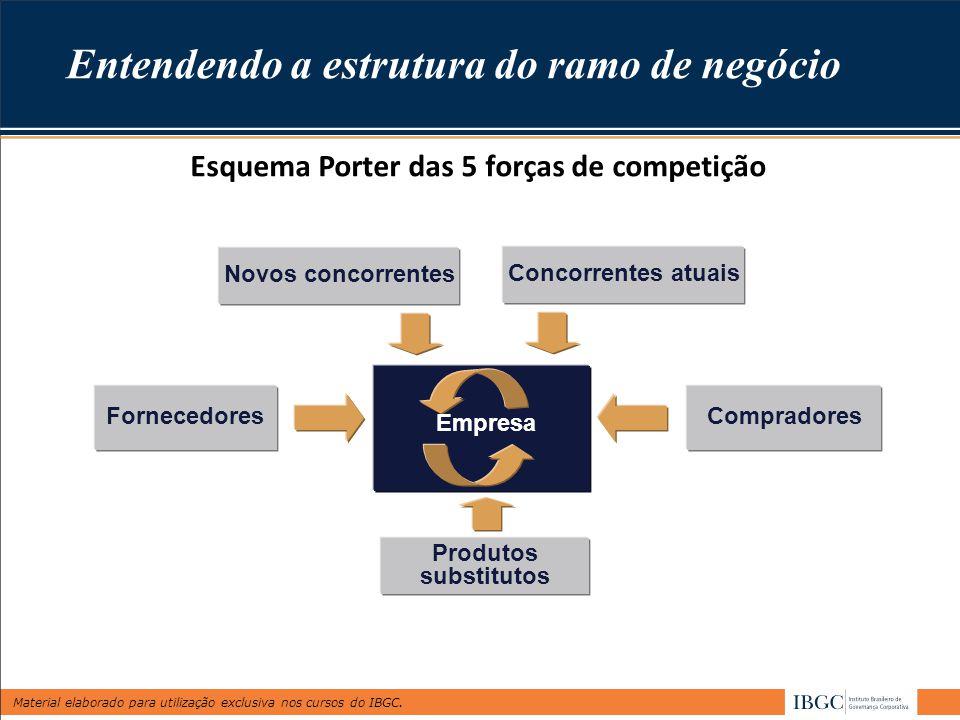 Material elaborado para utilização exclusiva nos cursos do IBGC. Entendendo a estrutura do ramo de negócio Esquema Porter das 5 forças de competição N