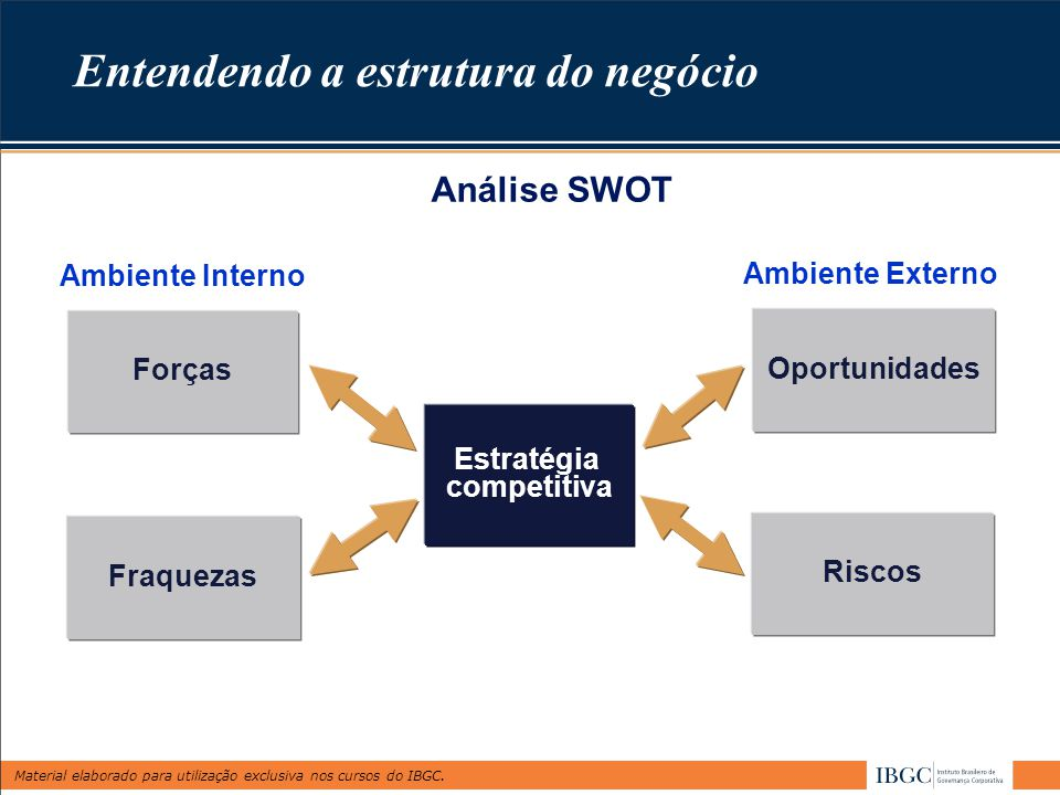 Material elaborado para utilização exclusiva nos cursos do IBGC. Entendendo a estrutura do negócio Estratégia competitiva Fraquezas Forças Riscos Opor
