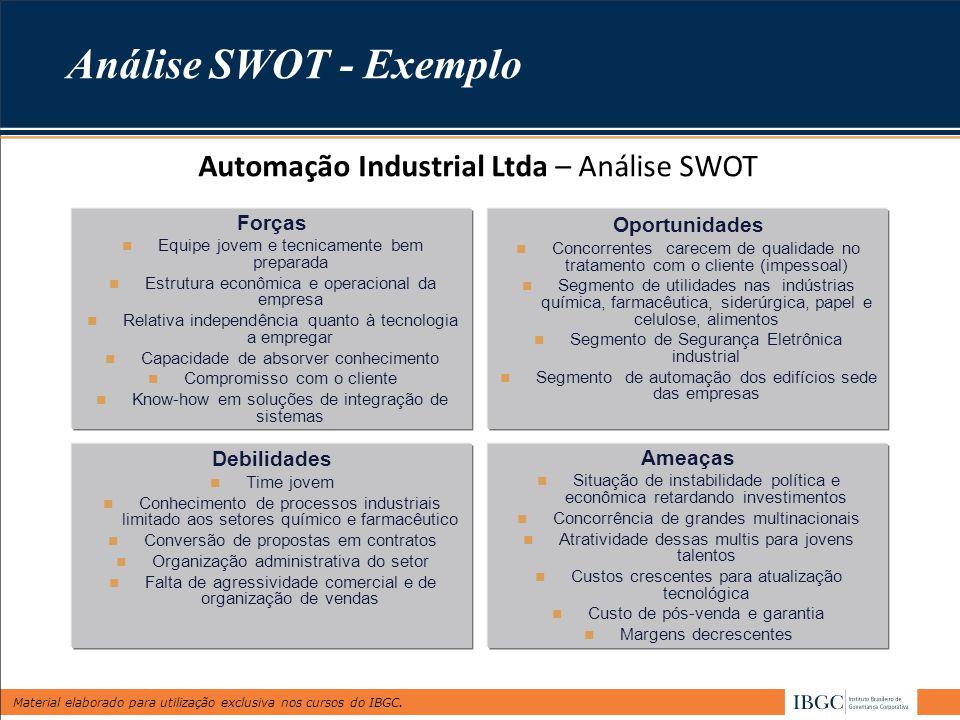 Material elaborado para utilização exclusiva nos cursos do IBGC. Análise SWOT - Exemplo Automação Industrial Ltda – Análise SWOT Forças Equipe jovem e