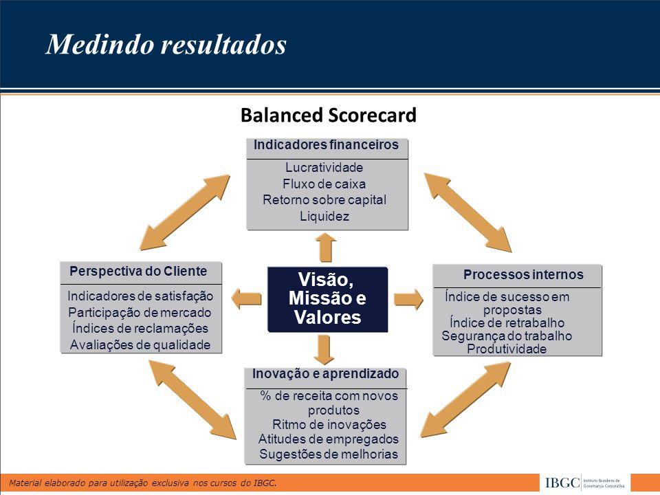 Material elaborado para utilização exclusiva nos cursos do IBGC. Medindo resultados Balanced Scorecard Visão, Missão e Valores Perspectiva do Cliente